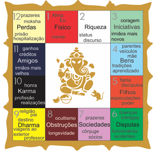 Bhava: as 12 Casas na Astrologia Védica